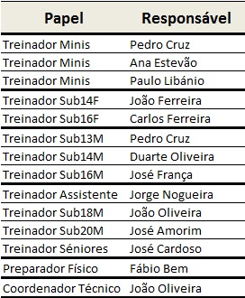 Equipa Tecnica 2012-2013
